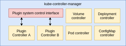 kube-controller-manager including the plugin system